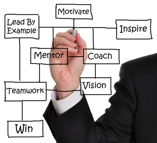 6 Things Every Mentor Should Do - TalentBridge